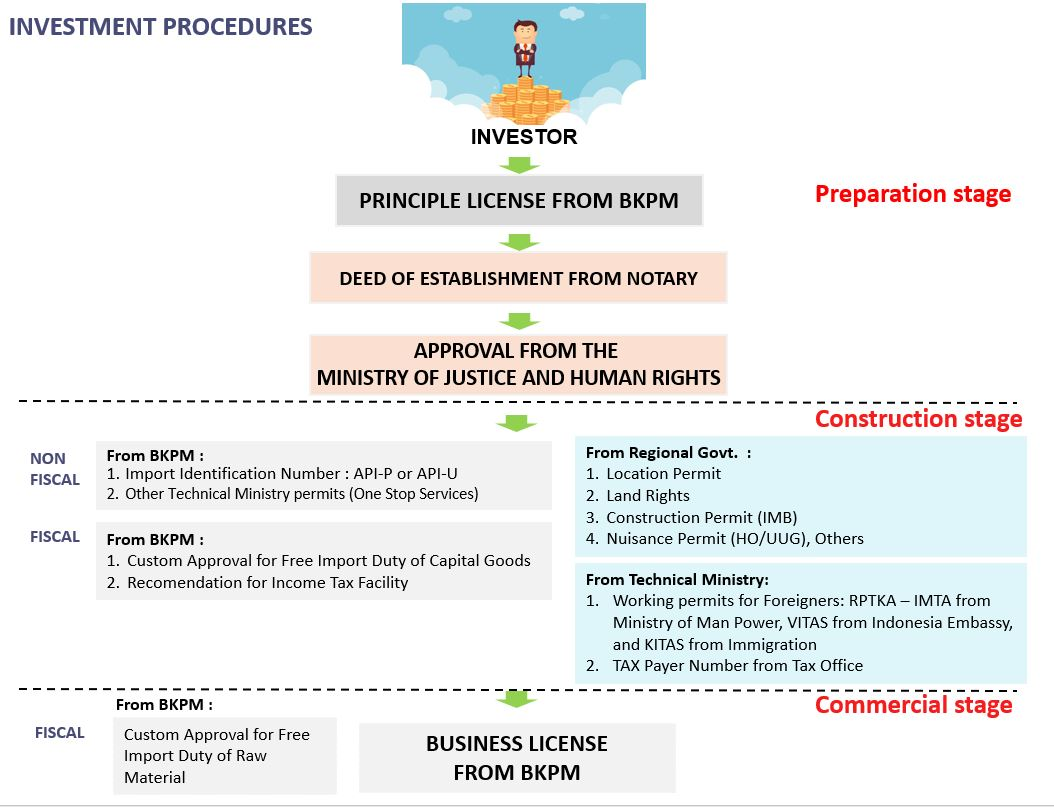 Investment-Procedure